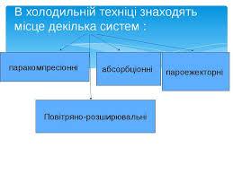 Холодильні машини презентація з фізики В холодильній техніці знаходять місце декілька систем паракомпресіонні абсо