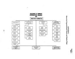 Appendix 1 Organizational Charts For Faa Historical