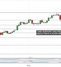 Japanese Yen Technical Analysis Usd Jpy Uptrend Looks Solid