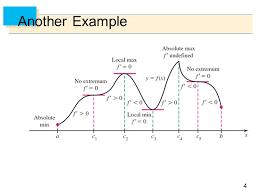 First Derivative Sign Chart Relationship Between First Derivative Second Derivative And