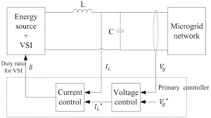 voltage source inverter control loop