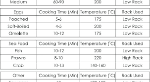 Nuwave Oven Chart Homebydesign Co