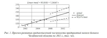 Роль малого бизнеса в развитии экономики России прогноз развития среднесписочной численности предприятий малого бизнеса