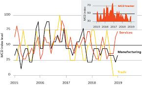 Global Investment Outlook 2019 Insights Blackrock