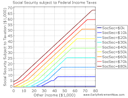 Social Security Taxable Chart Taxation Of Social Security The Tax Torpedo Roth