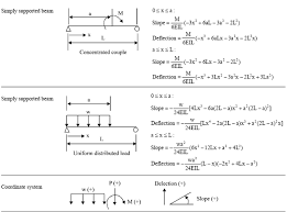 table 1 the deflection and slope equations of cantilever and simply supported beams
