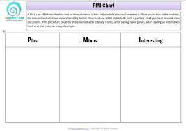 Pmi Decision Making Chart Pmi Chart Plus Minus Interesting Thinking Tool Chart