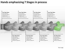 Hands Emphasizing 7 Stages Process Meeting Flow Chart