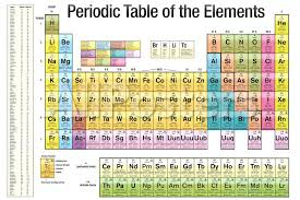 Periodic Table of the Elements White Scientific Chart Poster Print ...