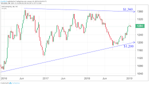 Gold Price Forecast Trends And Predictions Gold Stock Bull