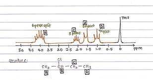 Nmr Reading Chart Structural Biochemistry Proteins Nmr Spectroscopy