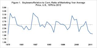Soybean Corn Price Ratio Since 1975 Farmdoc Daily