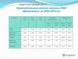 Презентация на тему Анализ эффективности налогообложения  4 Сравнительный