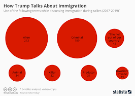 Usa Today Country Chart Chart How Trump Talks About Immigrants Statista