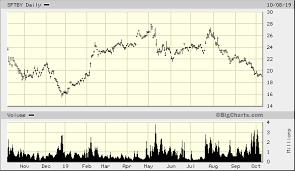 Sftby Stock Price Softbank Group Corp Adr Erfilettia Cf