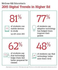 report new mcgraw hill education research finds more than  mcgraw hill education s 2015 digital trends in higher