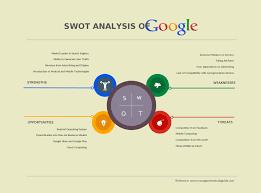 Swot Analysis Table Template Swot Analysis Templates Swot Analysis Examples