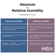 Temperature Vs Humidity Chart Difference Between Absolute And Relative Humidity Difference