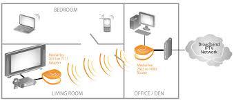 iptv network diagram photo album   diagramscollection iptv network diagram pictures diagrams