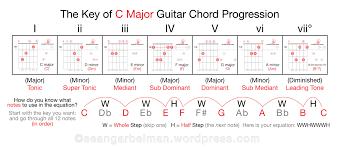Guitar Theory Chart Intro To Music Theory Eat Sleep Guitar