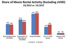 Gantt Chart Demo Vehicle Rental Example Dvd Chart Rental