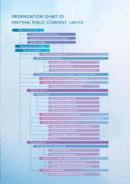Chart Investor Co Th Investors Organization Chart