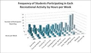 Time Management And Academic Performance Niedermayer Ca