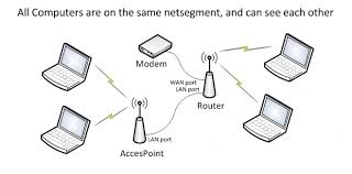 wireless access point dd wrt wiki edit introduction
