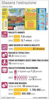 Lotteria Italia 2015: i biglietti vincenti sono 206 ...