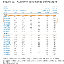 Nok To Gbp Chart Dollar Forecast To Fall In April As Seasonal Trends Take Hold