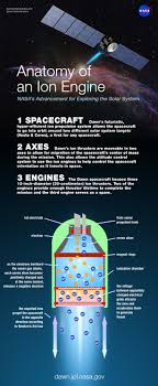 technology > ion propulsion dawn mission ion propulsion infographic