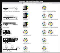 7 pin round trailer connector wiring diagram releaseganji net john deere 7 pin connector wiring diagram prepossessing round