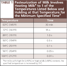 Pasteurization Chart Table 1 From Table 1 Pasteurization Of Milk Involves Heating