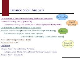 presenter amara gondal general insurance balance sheet  balance sheet analysis level of capital in relation to underwriting business and reinsurance 1