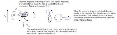 Electron Shielding 5 Hmr 2 Chemical Shift