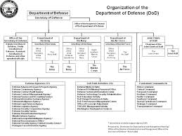 Space And Missile Systems Center Org Chart U S Department Of Defense Ballotpedia