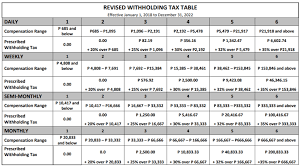 Bir Tax Chart Train Law Implementing Rules And Regulations Facing Ph Taxes