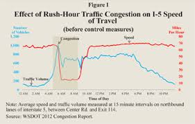solving the problem of traffic congestion ncpa effect of rush hour traffic congestion on i 5 speed of travel