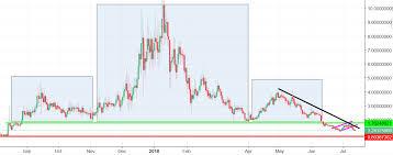 Ark Chart Ark Analysis All Eyes On The 0 8 Usd