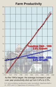 Agricultural Revolution Chart Revolution In Farm Productivity During The 1940s