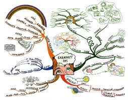 how to mind map scion masterminds international speakers 2 1 the best branches are curved branches