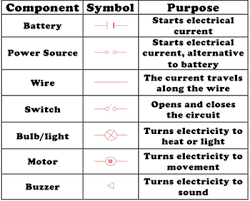 Electric Circuit Diagrams Lesson For Kids Video Lesson