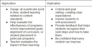 Formative Vs Summative Assessment Venn Diagram Formative Vs Summative Text Images Music Video Glogster Edu