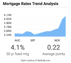 30 Year Fixed Jumbo Mortgage Rates Chart Mortgage Rates Are Rising Significantly Greater Boston