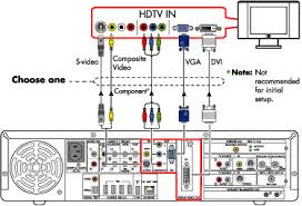 hp digital entertainment center setting up both a tv and a diagram showing connections to a tv using composite video s video component
