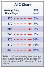 100 Best A1c Chart Images In 2019 A1c Chart Diabetes