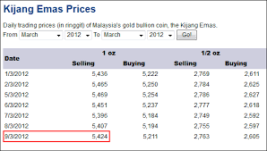916 Gold Price In Singapore Chart Why You Should Not Buy Gold From Gold Shop Invest Silver