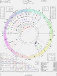 Free Astrology Chart