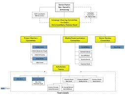 Mission And Campaign Organizational Charts Shiloh Baptist