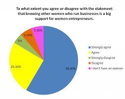 Women Entrepreneurship In India 2019 Our New Study